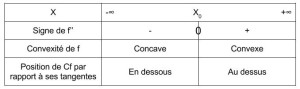 Convexité (1)