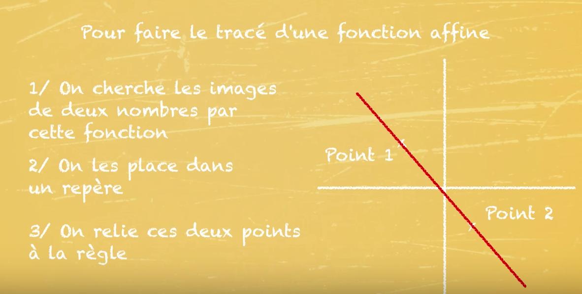 fonction affine - tracé et équation